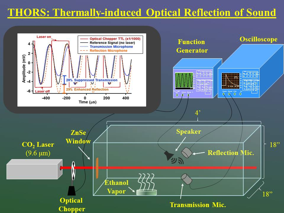 THORS: Thermally-induced Optical Reflection of Sound